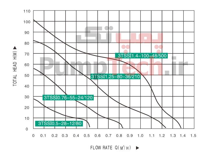 نمودار پمپ خورشیدی تایفو taifu 3TSSI